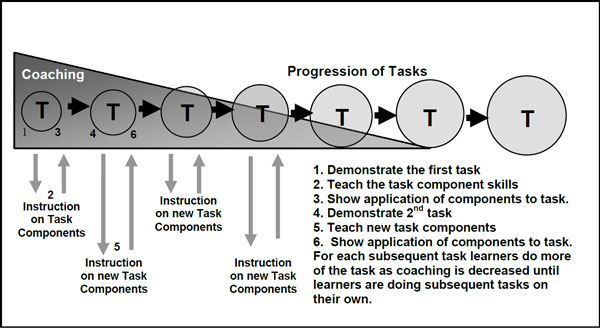 Task-centric-graphic